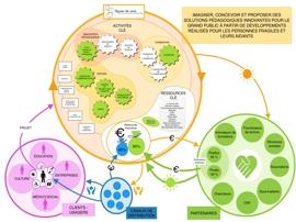 illustration diagramme écosystème
