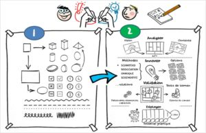 facilitation graphique et sketchnoting