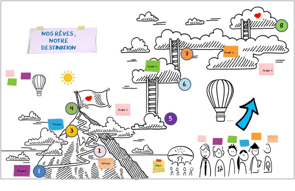 facilitation graphique vision d'entreprise
